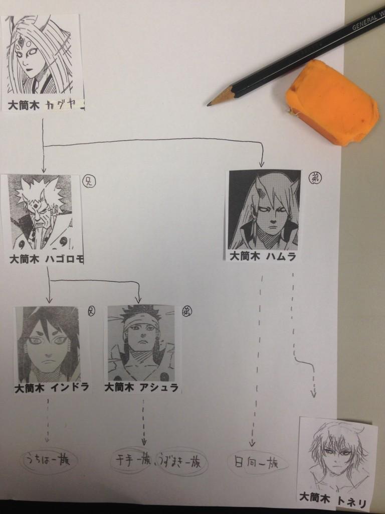 【相関図】大筒木 一族/カグヤ、ハゴロモ、ハムラ….など ...