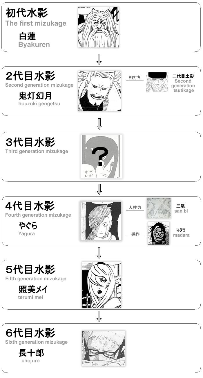 歴代・水影(Mizukage of successive generations)(゚∀゚)