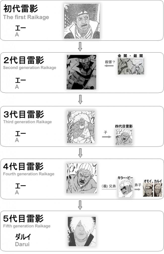 歴代・雷影(Raikage of successive generations)♪(´ε` )