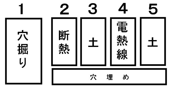 電熱線設置の手順