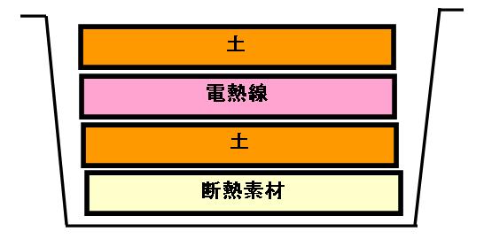 電熱線育苗の設計