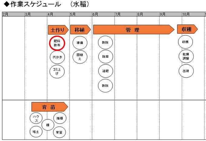 02.土作り_施肥